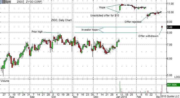 ZIGO Chart 3-9-10
