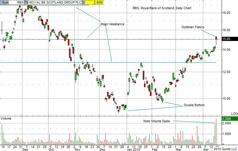 RBS Chart 4-16-10