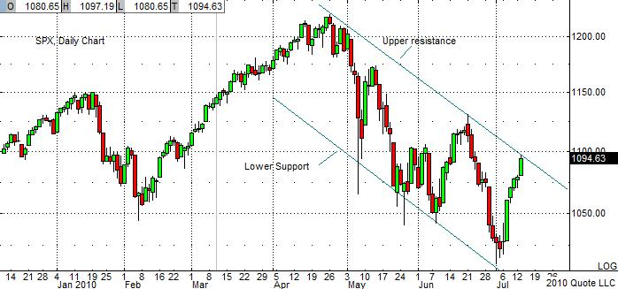 SPX Chart 7-13-10
