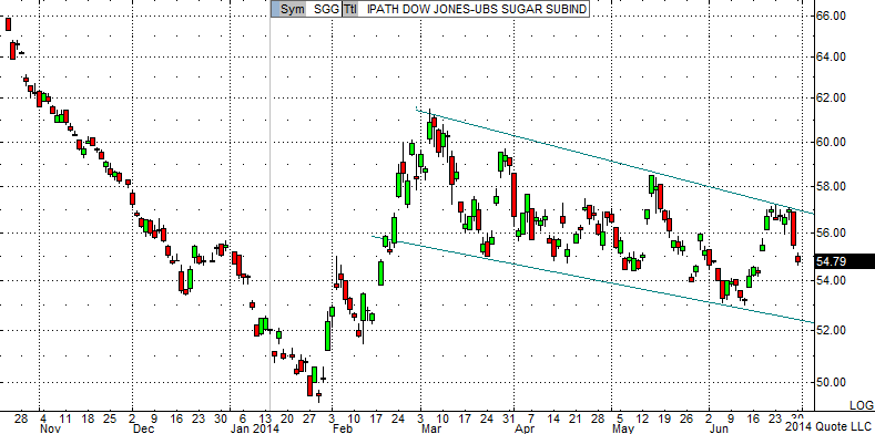 ARCX_SGG_D -- IPATH DOW JONES-UBS SUGAR SUBIND